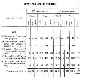 elenco caduti 89° del 1915