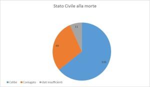 Stato civile alla morte