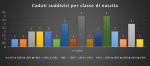 Caduti suddivisi per classe di nascita