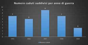 numero caduti suddivisi per anno di guerra