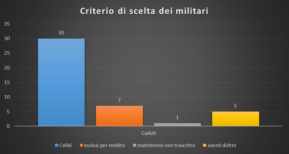 Criterio di scelte dei militari