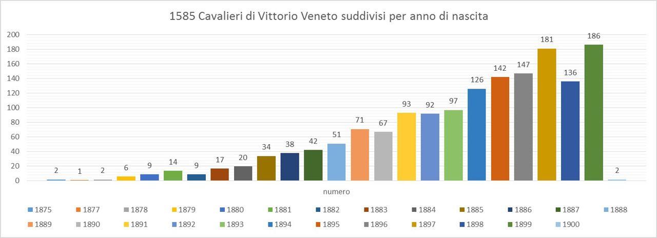1585 Cavalieri di Vittorio Veneto suddivisi per anno di nascita