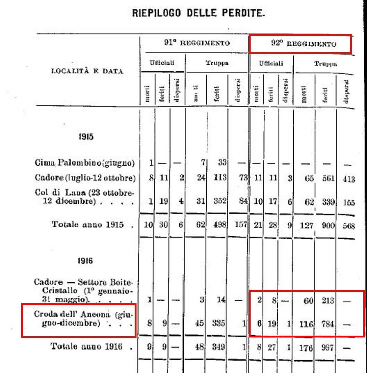 riepilogo-delle-perdite-brigata-basilicata-anno-1916