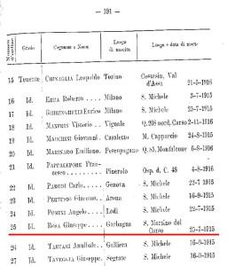 ufficiali caduti 156° reggimento fanteria