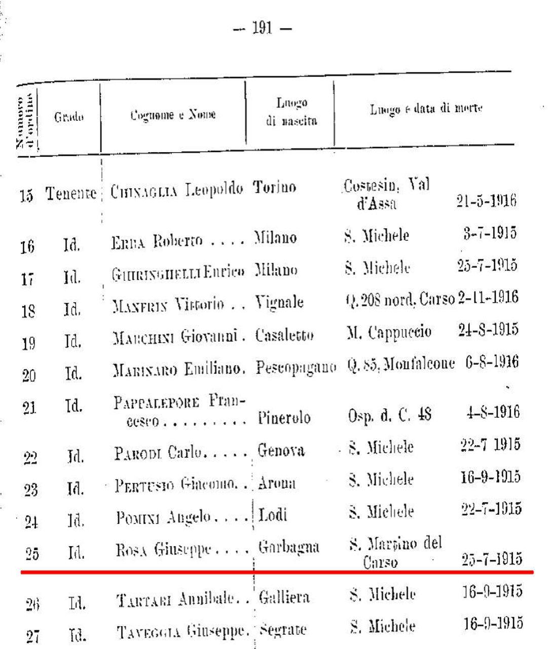 ufficiali-caduti-156-reggimento-fanteria